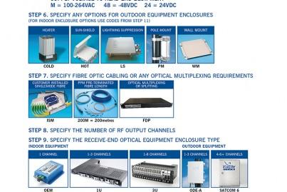 ViaLite Fiber Optic System Configurator