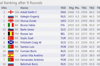 2014 Senior Chess Champions final ranking table (after nine rounds)