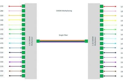CWDM diagram