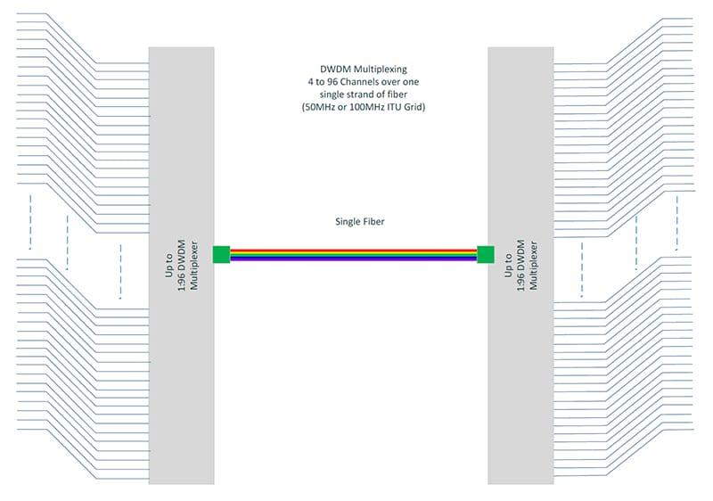 DWDM, WDM & CWDM Multiplexing | ViaLite Communications