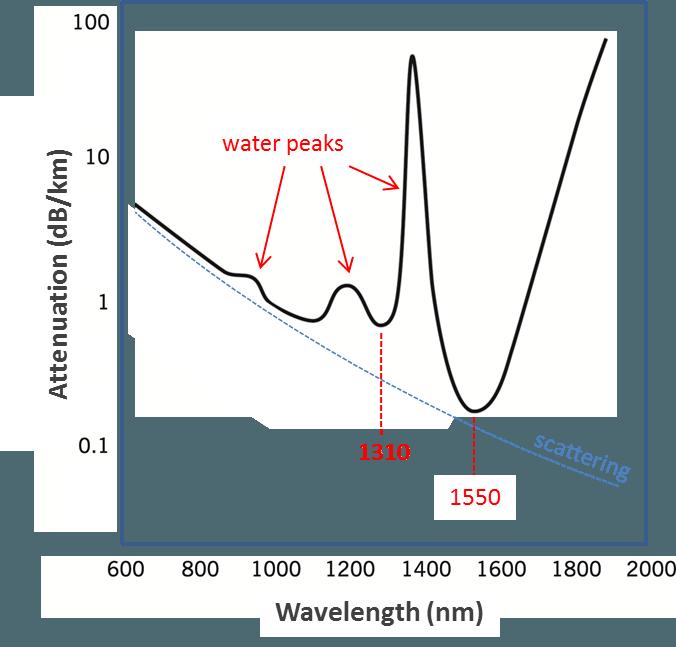 Choice of Wavelength for RF over Fiber – 1310nm vs 1550nm