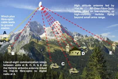 High altitude antenna fed by ViaLite RFoF cable, lifted on low/high-visibility Helikite flying beyond small arms range