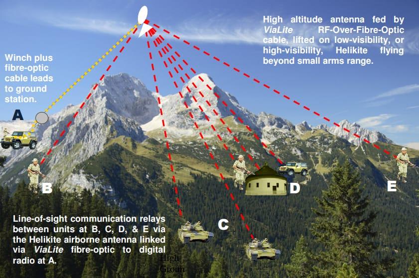 High Altitude Helikite RF over Fiber Radio Relay
