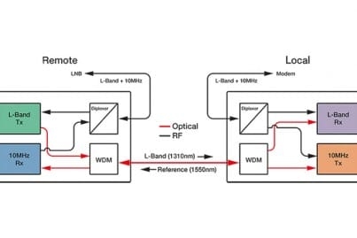 Figure 1: L-Band HTS and Reference downlink solution - schematic