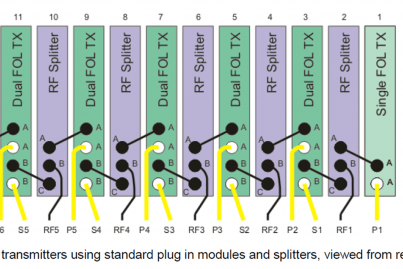 Six 1:1 redundant transmitters using standard plug in modules and splitters, viewed from rear of the chassis