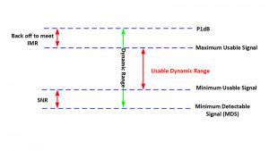 Dynamic-range-detailed-diagram