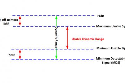 Dynamic Range detailed diagram