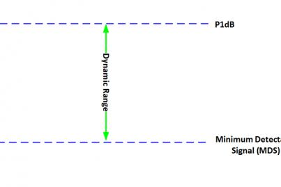 Dynamic Range basic diagram