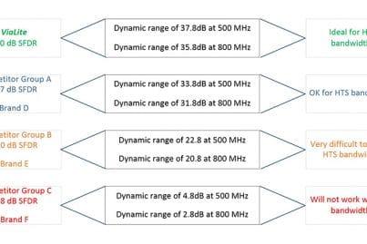 Dynamic Range for HTS RF over fiber comparison