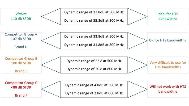 The Importance of Dynamic Range in Fiber Optic Links