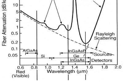Figure 2: Graph showing optical fiber transmission spectrum