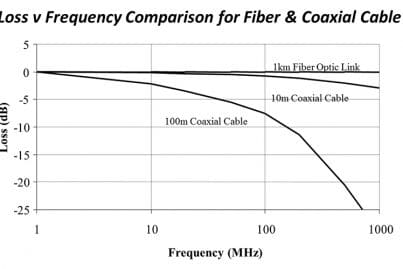 Graph showing loss vs frequency comparison for fiber and coaxial cable