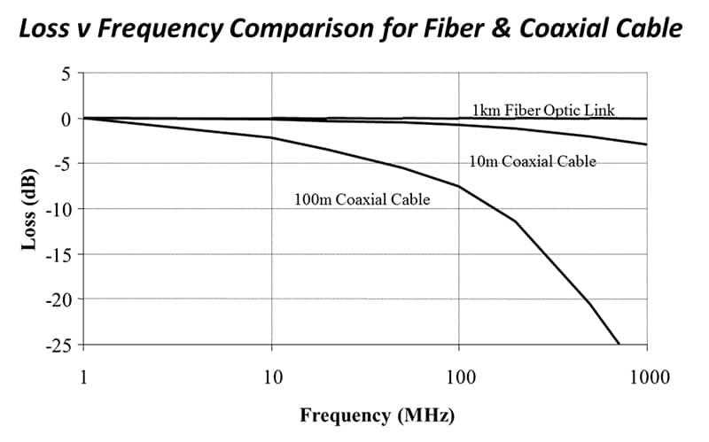 What is RF over Fiber Technology?