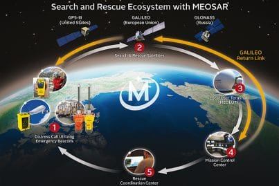 Search and Rescue Ecosystem with MEOSAR