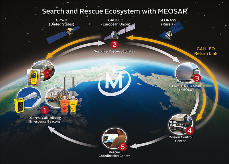 McMurdo and <em><strong>ViaLite</em></strong> Join Forces for Search and Rescue Application