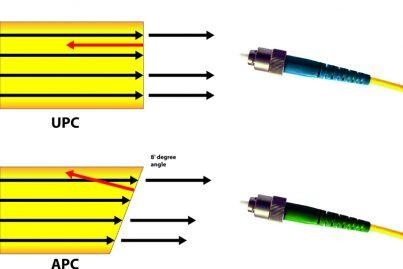 UPC and APC connector comparison