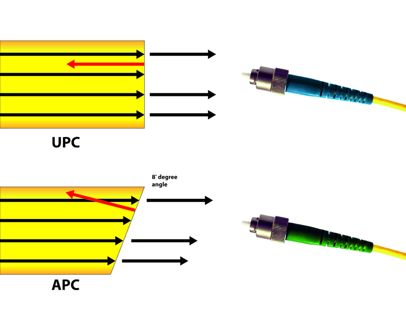 APC vs PC Connectors