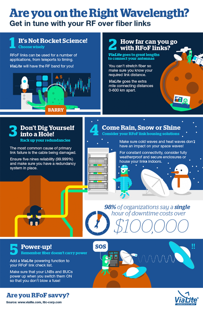 Are you on the Right Wavelength? - ViaLite infographic