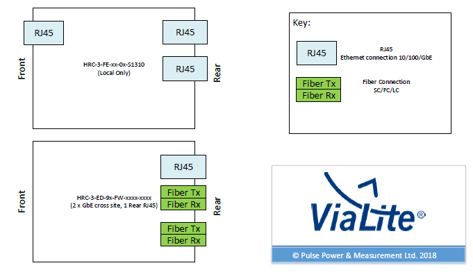 Horizons SNMP module variants - extract from PDF | ViaLite