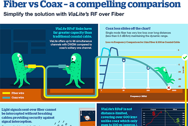 Fiber vs Coax