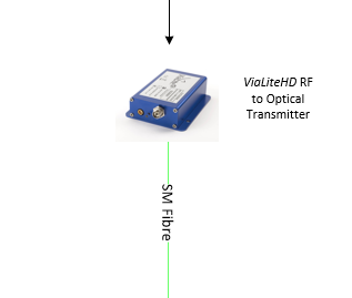 Simple GNSS link extension for Precision Network Timing (PNT)