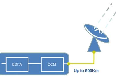 Erbium-Doped Fiber Amplifier (EDFA) diagram