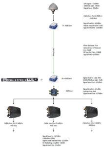 0 dB gain optical fiber link