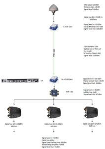 20 dB gain optical fiber link