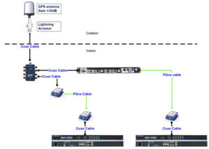 GPS installation fiber setup