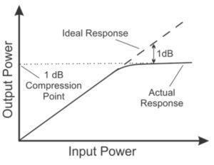 P1dB Compression Point
