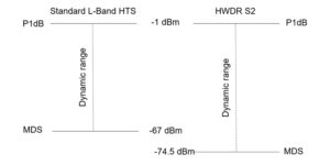 Difference in dynamic range between L-Band and HWDR links