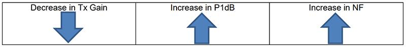 Effect of decreasing Tx gain