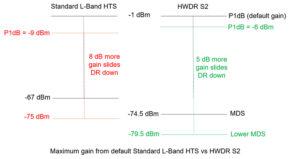 Maximum Tx gain L-Band vs HWDR