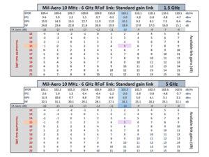 Mil-Aero standard gain min max input signals