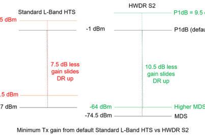 Minimum Tx gain L-Band vs HWDR