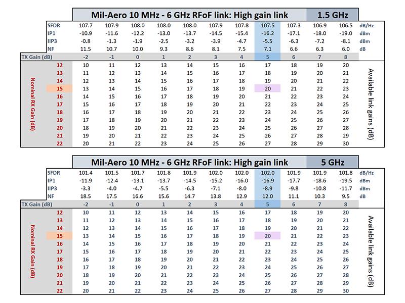 Mil-Aero high gain min max input signals
