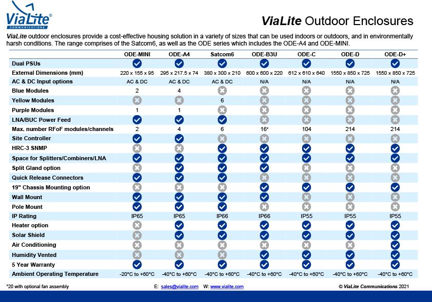 ViaLite outdoor enclosures guide