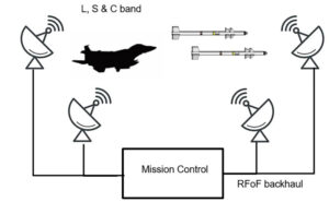 A typical Mil-Aero telemetry system using RFoF across backhaul