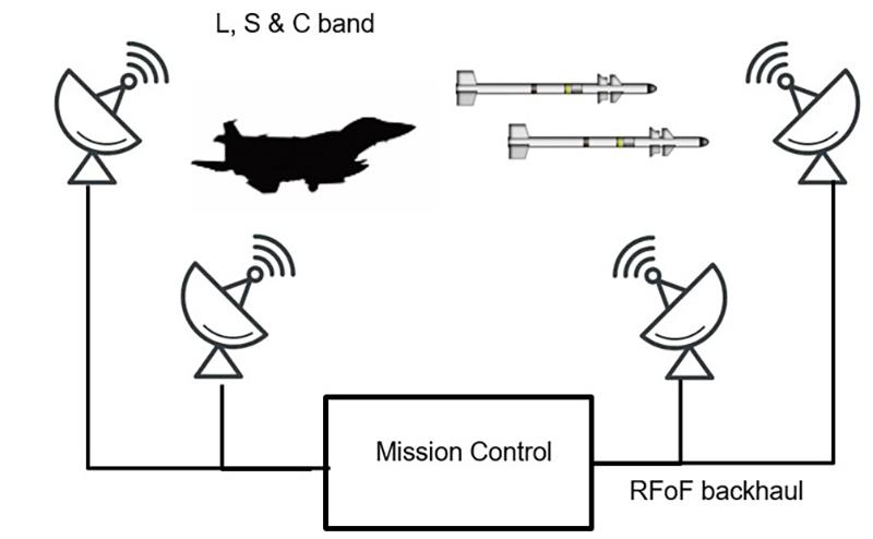 Optimizing Telemetry Links in Mil-Aero Environments