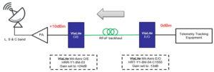 ViaLite 6 GHz Mil-Aero high output link pair
