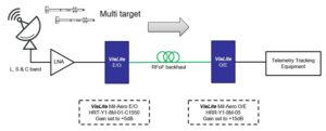 ViaLite 6 GHz Mil-Aero high gain link pair