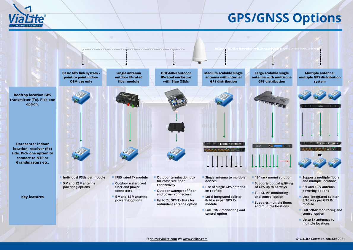 GPS Options Chart