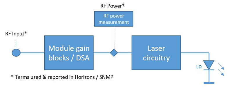 RF Power Circuit
