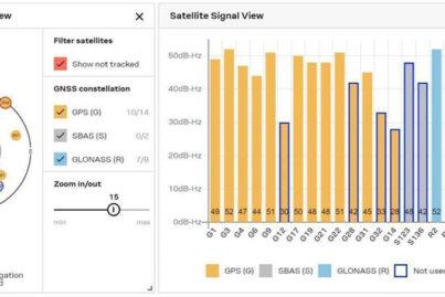 Indoor GPS/GNSS satellite coverage
